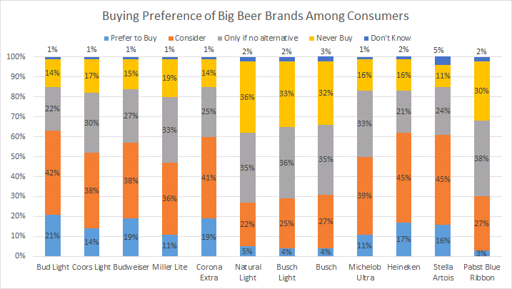 Consumer Preference of Big Beer Brands
